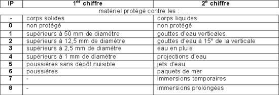 Indices de protection ip et ik des mat riels lectriques - Indice de protection electrique ...