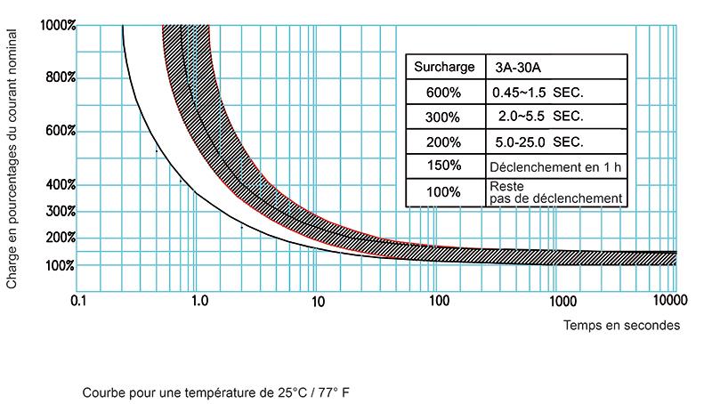 disjoncteur thermique unipolaire k700 16 a. Black Bedroom Furniture Sets. Home Design Ideas